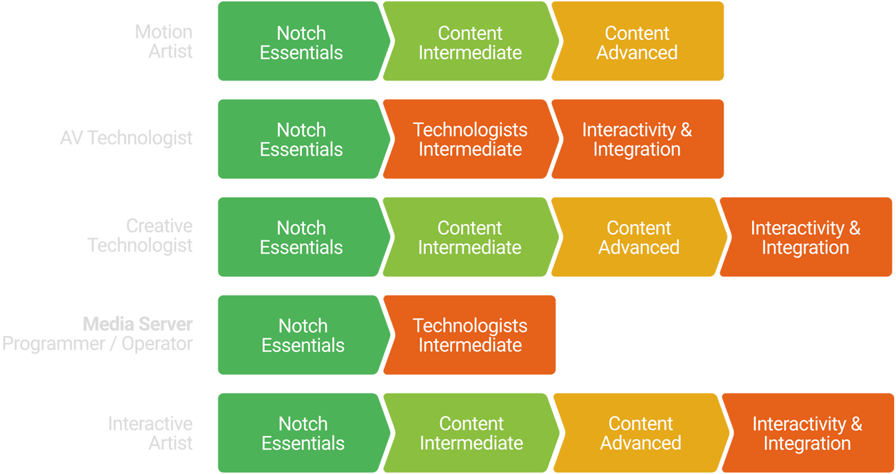 Diagram of available pathways for Notch in-person learning
